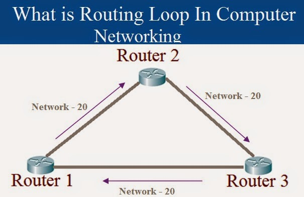 Routing Loops In Computer Networking