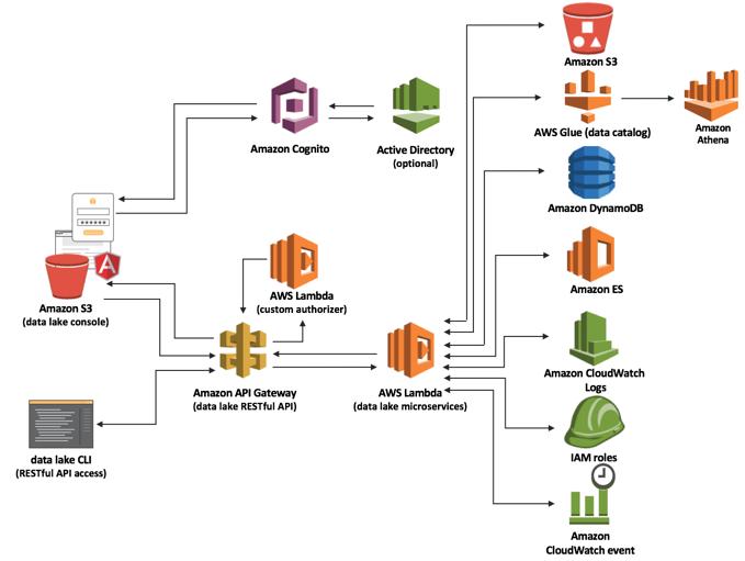 Amazon Web Services: 2019