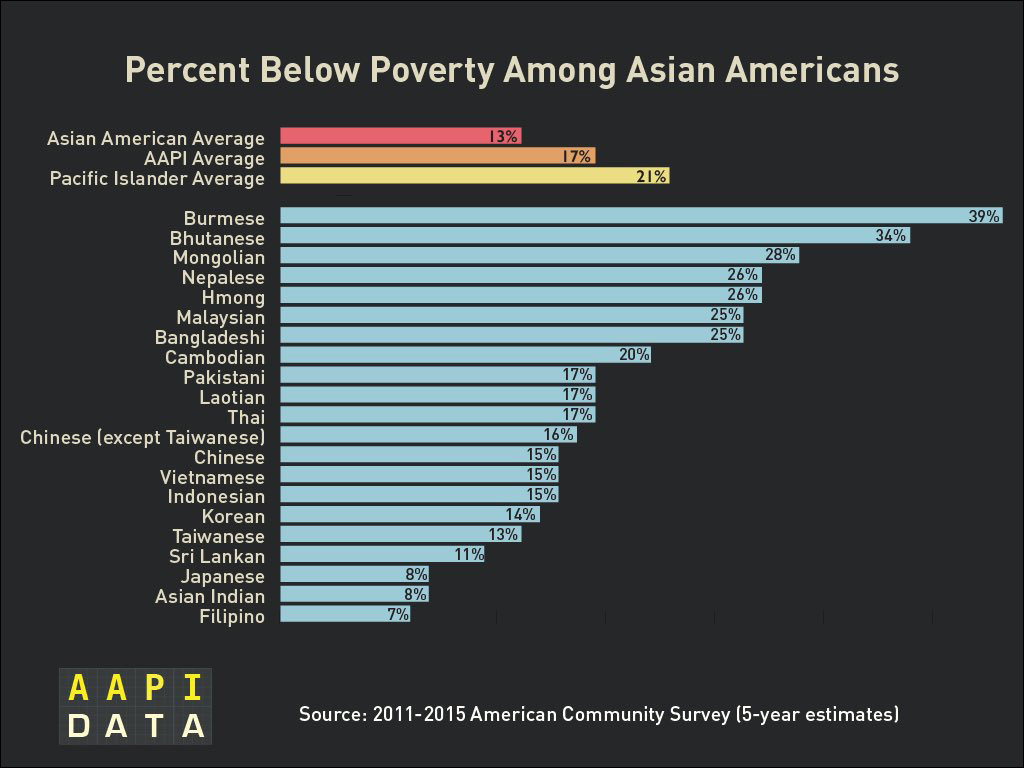 Ethnicity data is critical to address the diverse needs of Asian