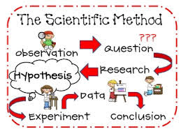 Activities to teach scientific method