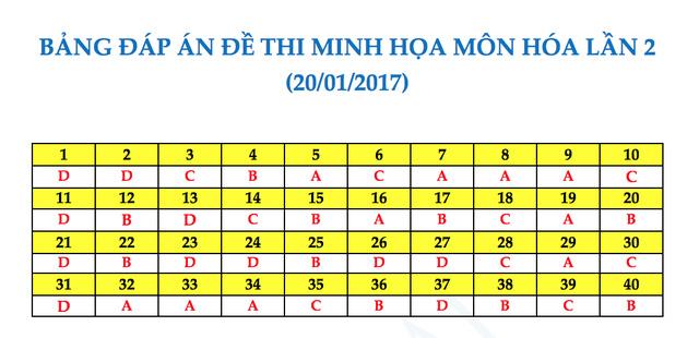 đáp án môn hóa đề thi thử nghiệm 2017 ngày 20 tháng 1
