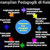 Keterampilan Pedagogik Bagi Guru - Lengkap