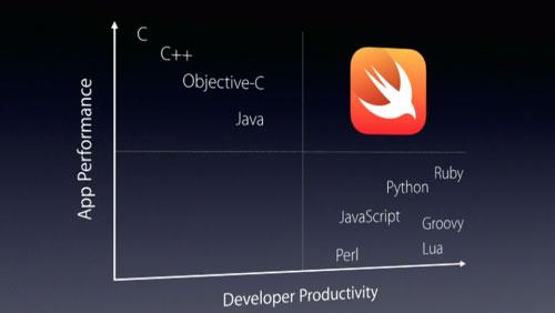 Android akan segera mendukung bahasa pemrograman Apple Swift