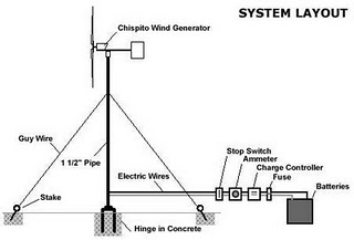 turbina domestica