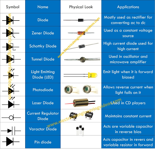 Different Types Of Diodes And Their on What Were Learning In June