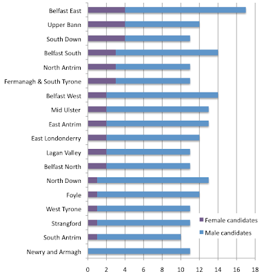 Candidate gender ration in 2011 Assembly elections