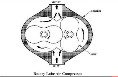 type compressor Rotary lobe type