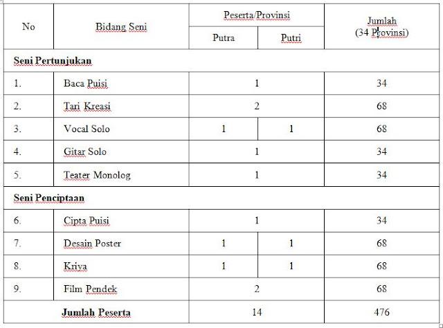 Download Informasi Juknis FLS2N SMA/MA Tahun 2018 Resmi Kemendikbud
