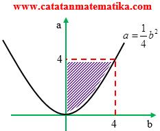 Pembahasan Matematika IPA SBMPTN 2012