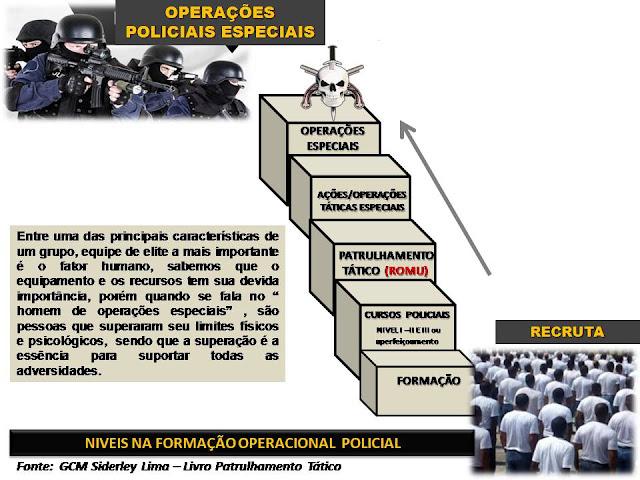 Operações Policiais Especiais e Patrulhamento Tático