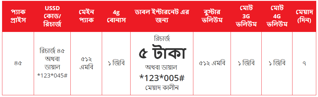 Airtel Double data offer | Get 2GB internet data at 5TK