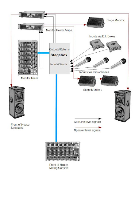 noizeworks live sound technical stuff blog  stageboxes  multicores  balancing and d i  boxes
