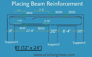 Placing beam reinforcement