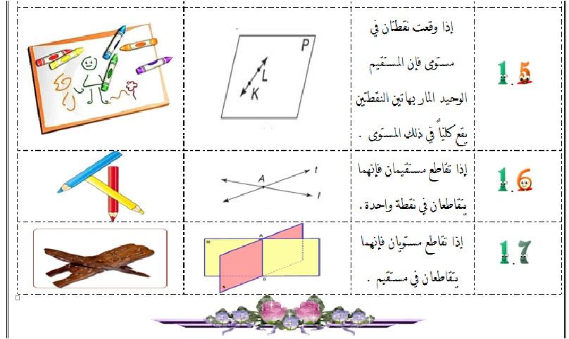 حل كتاب الرياضيات اول ثانوي درس المسلمات والبراهين الحرة