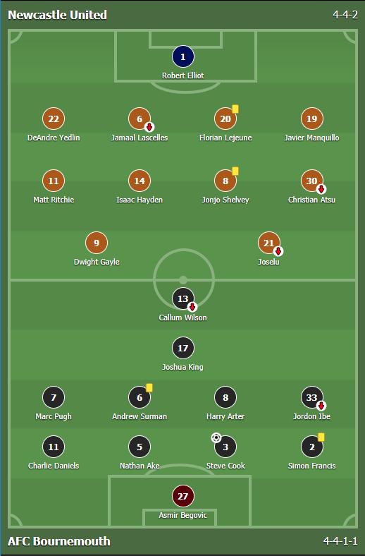 แทงบอลออนไลน์ แทงบอล ผลการแข่งขันระหว่าง Newcastle United Vs AFC Bournemouth