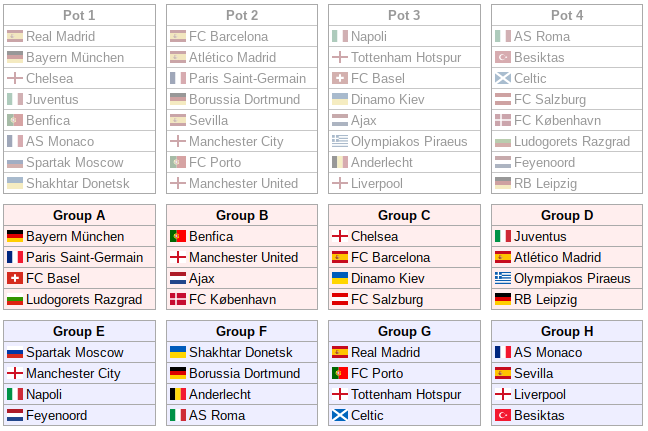 UCL draw Group G: Real Madrid, Porto, Spurs, Celtic, who do Man U, Man C, Chelsea, Liverpool get?