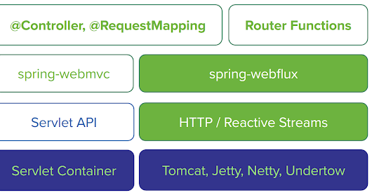 Spring Web Flux - The Non Blocking Asynchronous Functional Reactive Web Framework - 1