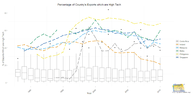 country high tech export chart