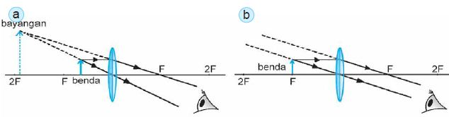 a. Diagram sinar pembentukan bayangan pada lup dengan mata berakomodasi maksimum. b. Diagram sinar pembentukan bayangan pada lup dengan mata tidak berakomodasi.
