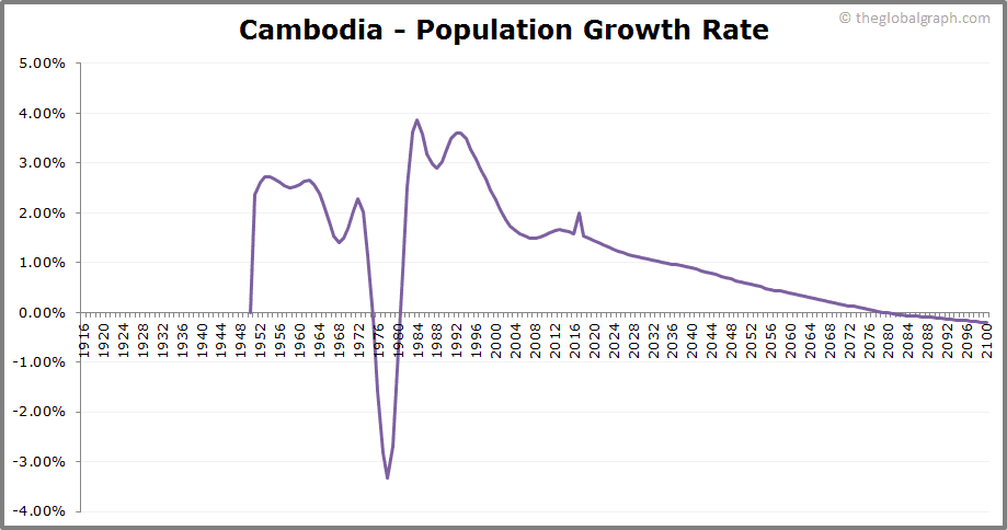 Cambodia  Population Growth Rate