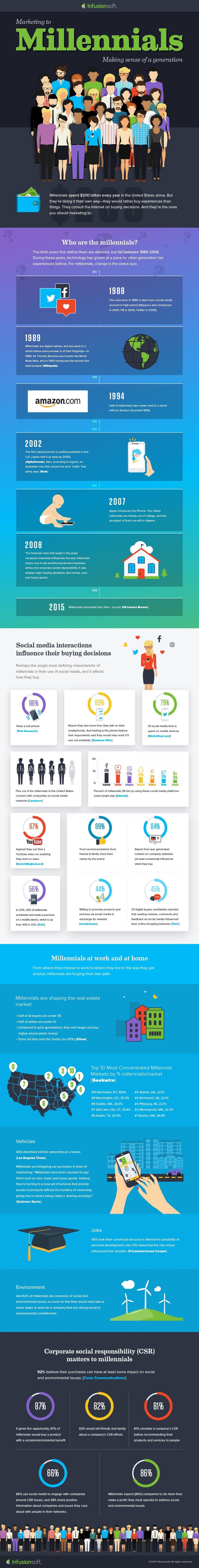 Marketing to Millennials: Making Sense of a Generation - #infographic