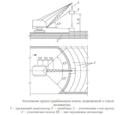 Трамбование грунта экскаватором Волгоград