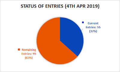 Pie chart showing 55 entries received, 95 still available at 4th Apr 2019