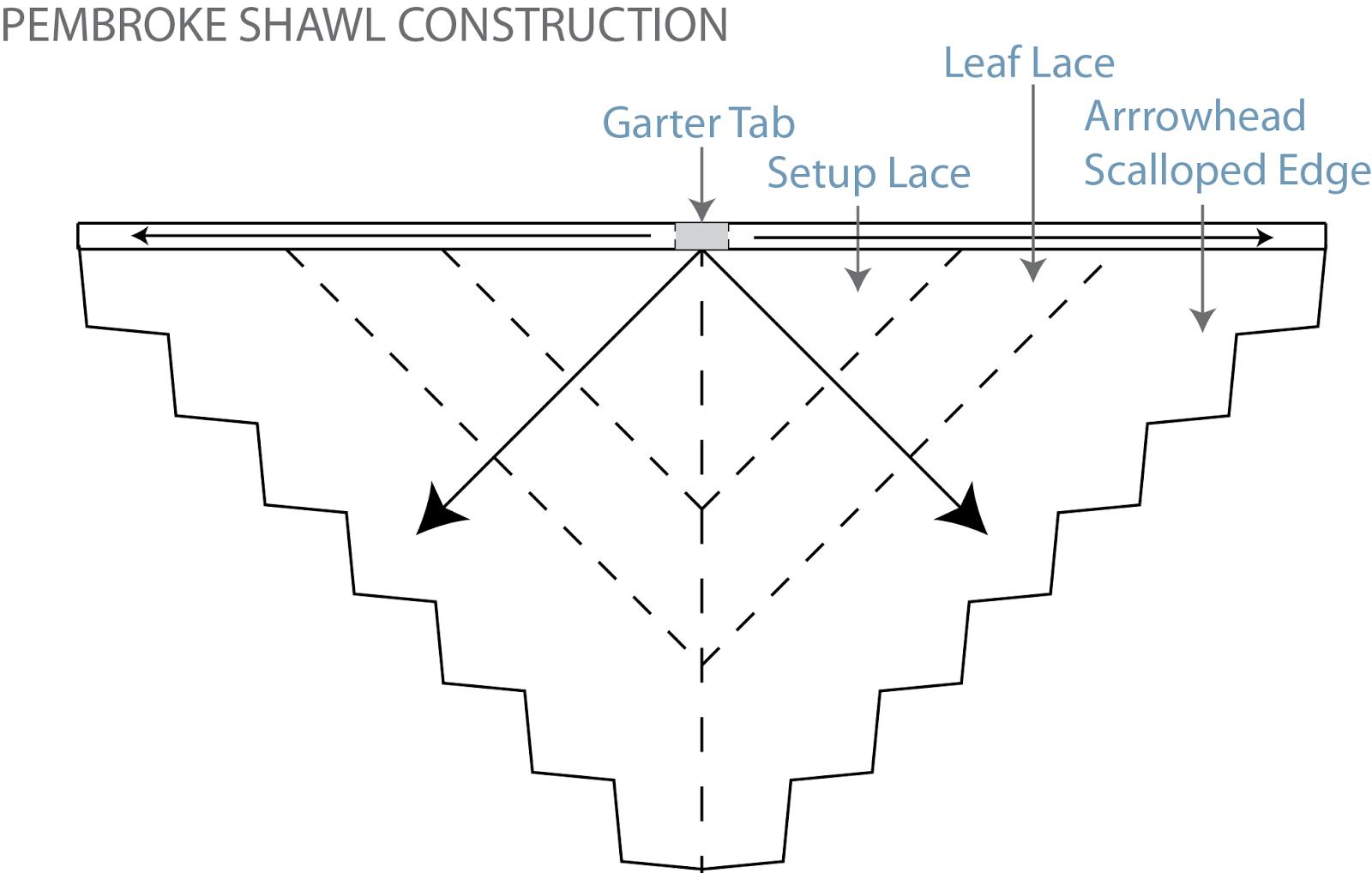 Andreaknits Pembroke Amp Triangle Shawl Construction