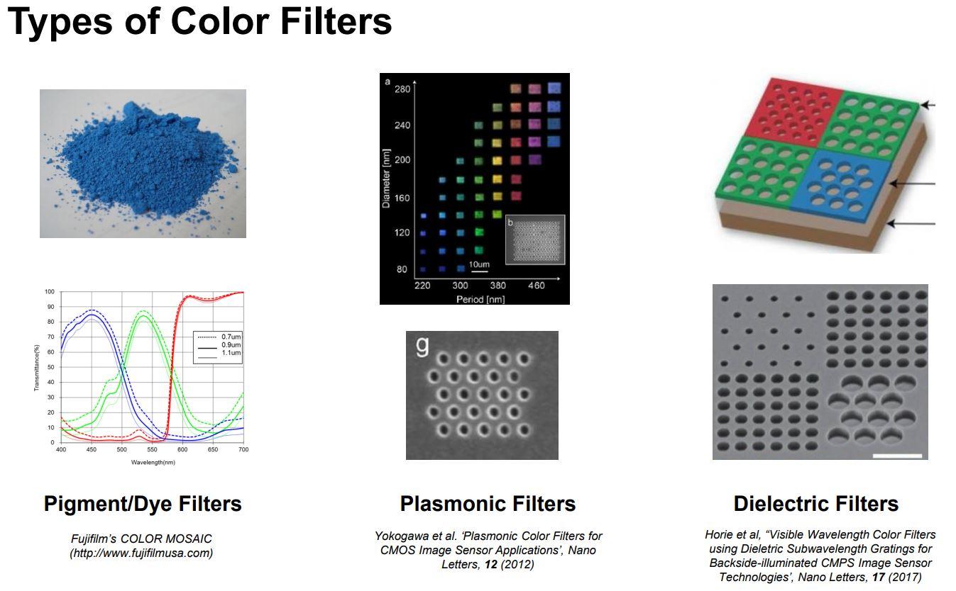 filtres - Les filtres en astronomie Synopsys%2BCFA-1