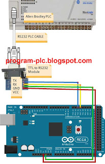 Connection between Allen Bradley PLC and Arduino