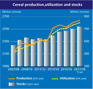 Worldwide Cereal production now @2,640m tonnes