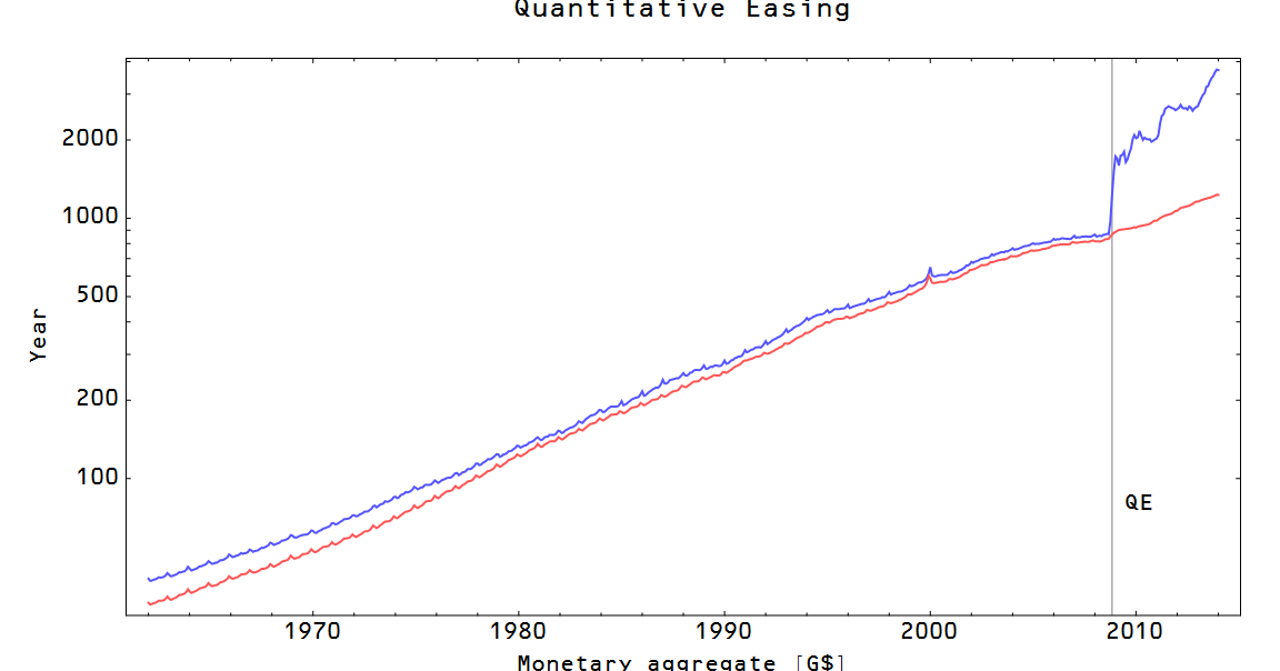 Information Transfer Economics: Quantitative Easing