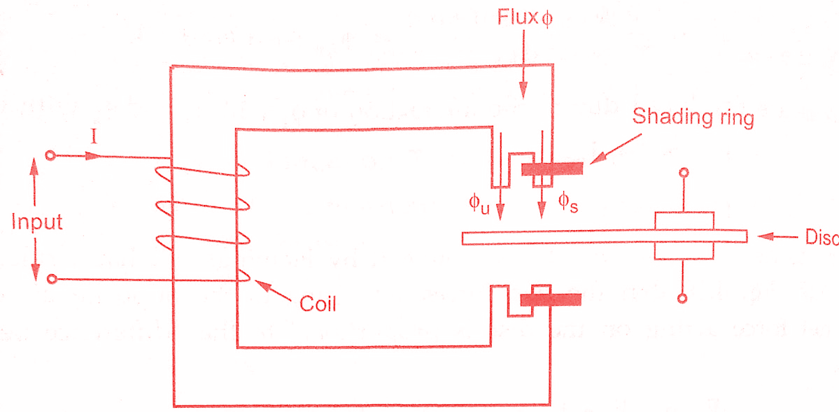Types of Induction Relays & Torque Equation Derivation