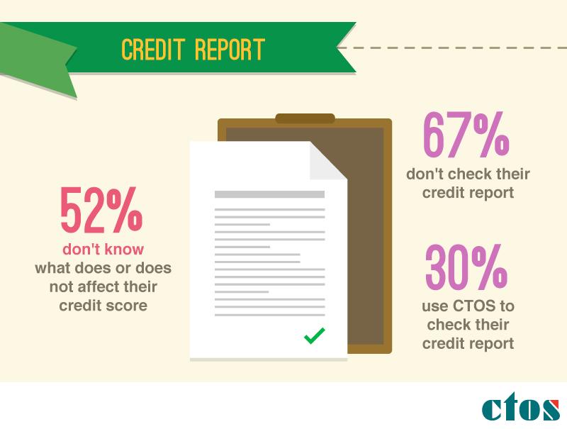laporan kredit ctos