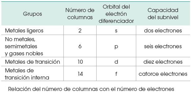 Grupos tu tarea gratis observa que el nmero de columnas en la tabla peridica esta directamente relacionado con el nmero de electrones que caben en cada subnivel urtaz Gallery