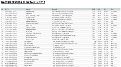 Daftar Nama Resmi Guru Peserta PLPG 2017 Semua Provinsi