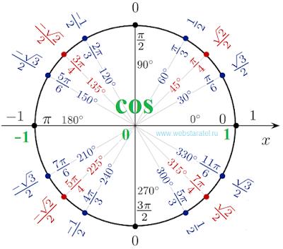 Тригонометрический круг косинус. Единичная окружность косинусов. Значения cos на окружности. Математика для блондинок.