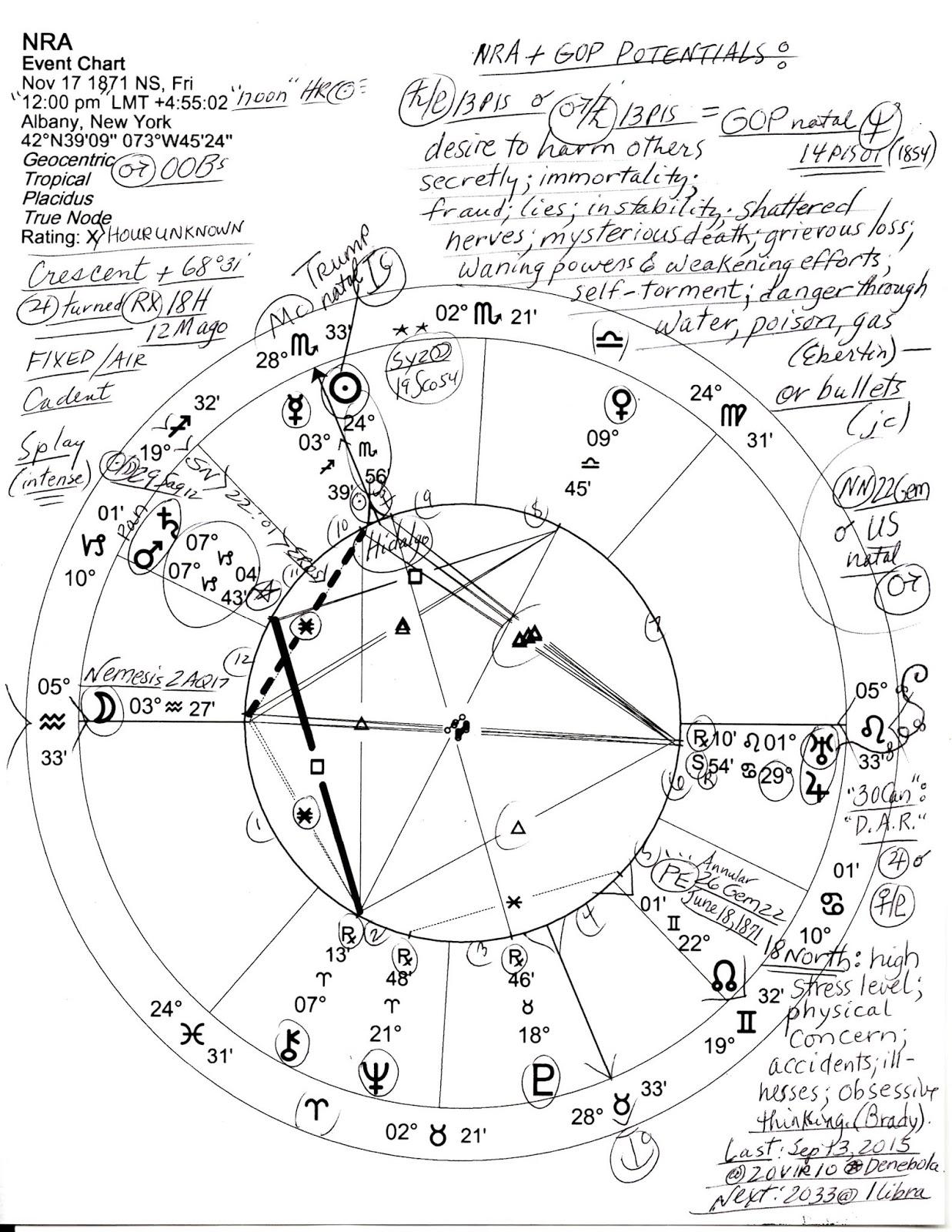 Stars Over Washington: Horoscope of the NRA Nov 17, 1871