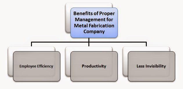 Benefits of Proper Management for Metal Fabrication Company