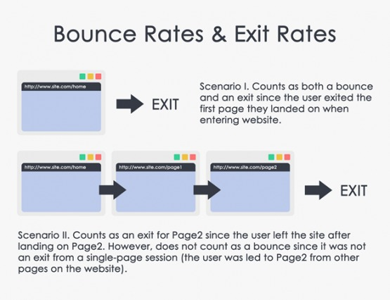bounce-rate-vs-exit-rate