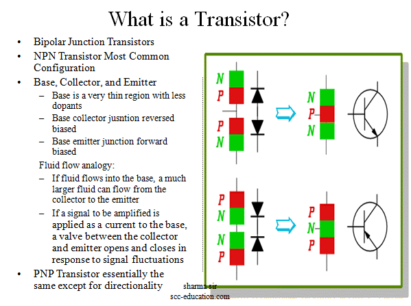 What is a transistor,polytechnic notes,semiconductor ,free notes,doping