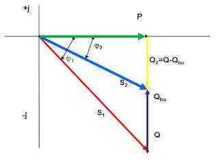 Hình ảnh: Mô tả mối quan hệ giữa các loại công suất điện, bù công suất phản kháng.