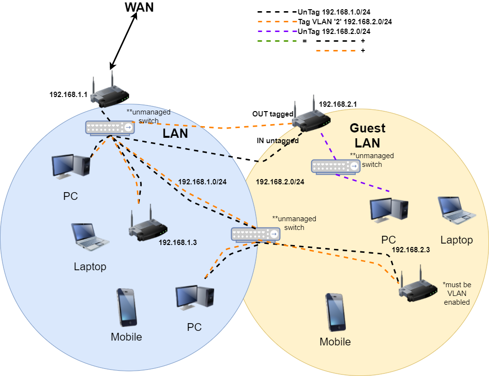 Davide Gironi: OpenWrt Guest Routed AP using VLAN with
