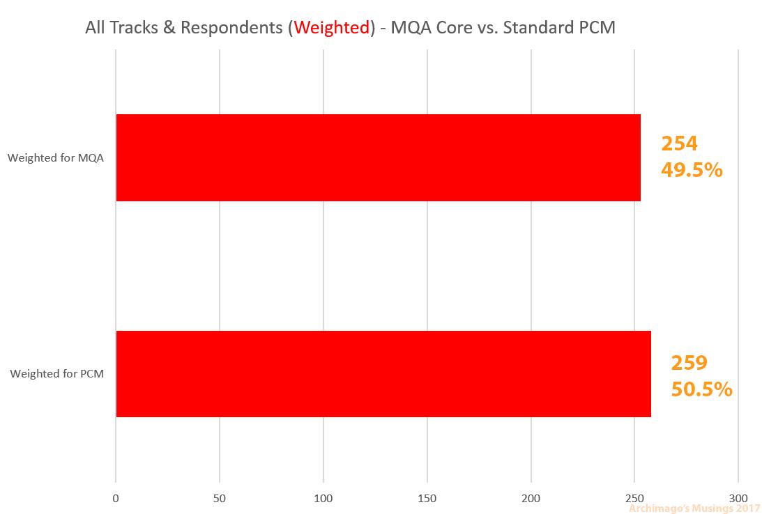 Archimago's Musings: MQA Core vs  Hi-Res Blind Test Part II: Core