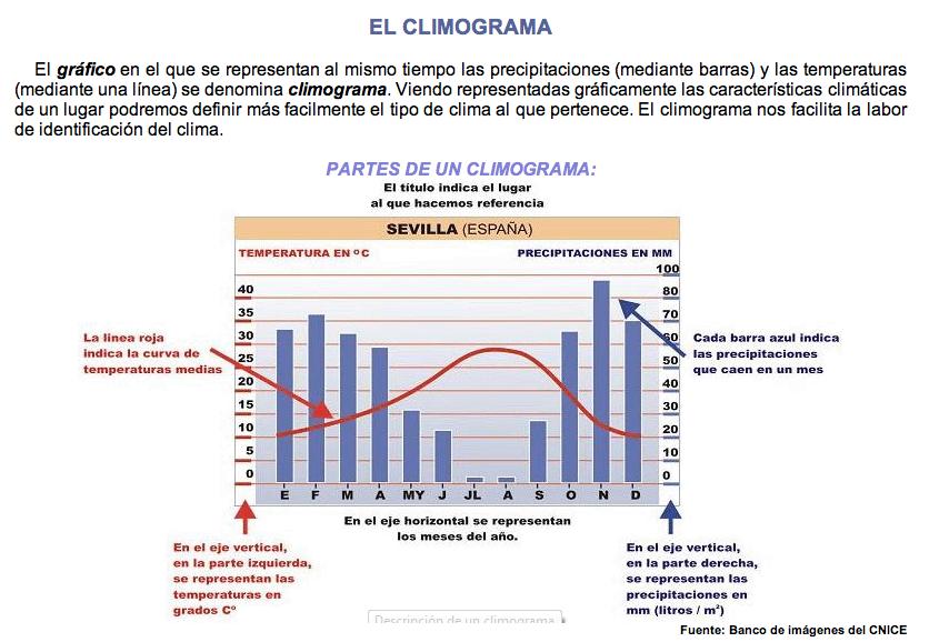 http://www.profedesociales.com/enlaces/materias/uno_eso/tres_el_clima/el_climograma.html