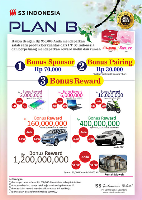 Marketing Plan Bisnis S3