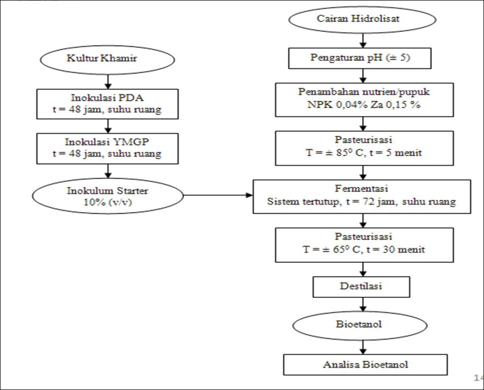 All in one by ince december 2012 diagram alir proses fermentasi bioetanol ccuart Choice Image