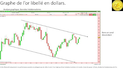 Analyse technique de l'or en dollars [27/05/2017]