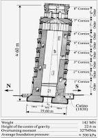 Sección de la Torre de Pisa