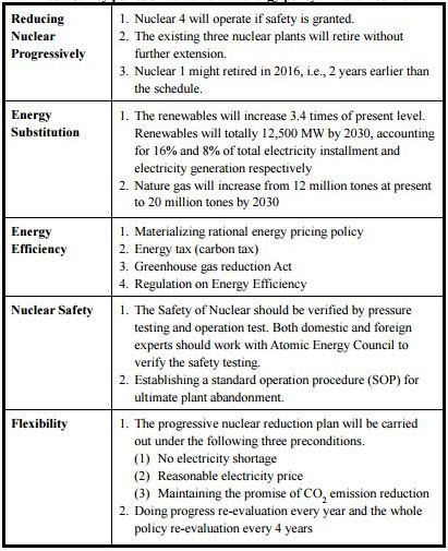 Table Attribute: Key points of Taiwan's New Energy Policy in November 2011
